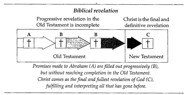 Goldsworthy, Progressive Revelation (2)