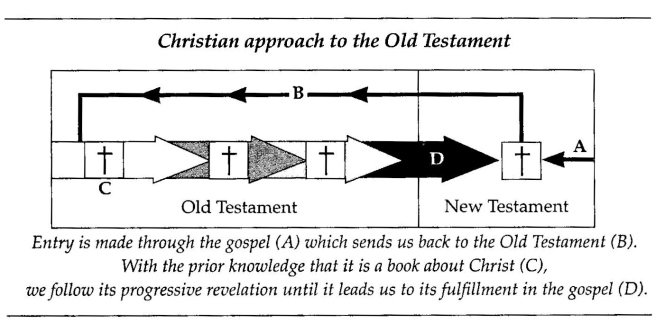 Reading OT as Christian, Goldsworthy